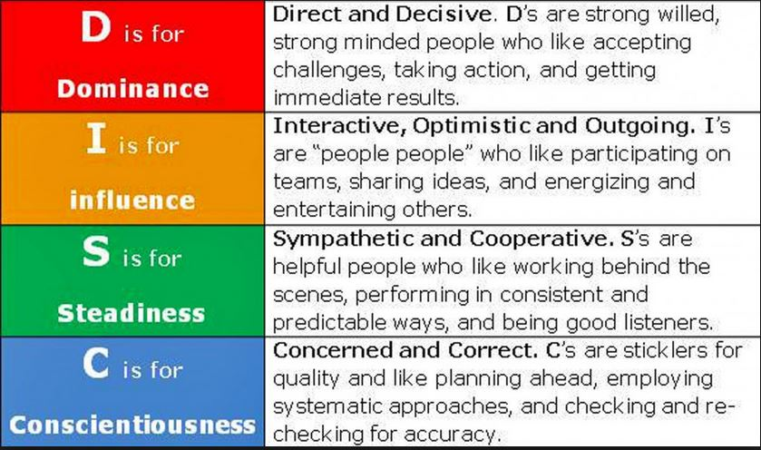 disc personality test Everything disc personality assessment and disc dimensions of behavior  explained what do the letters mean how is the test used.